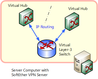 =1 4 8 1 4 vpn processing principle and communication method softether Cat5 Network Wiring Diagrams at n-0.co