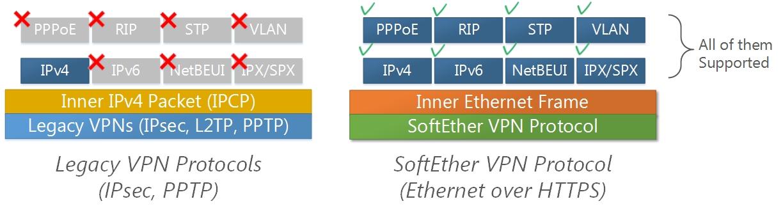 2  Layer-2 Ethernet-based VPN - SoftEther VPN Project