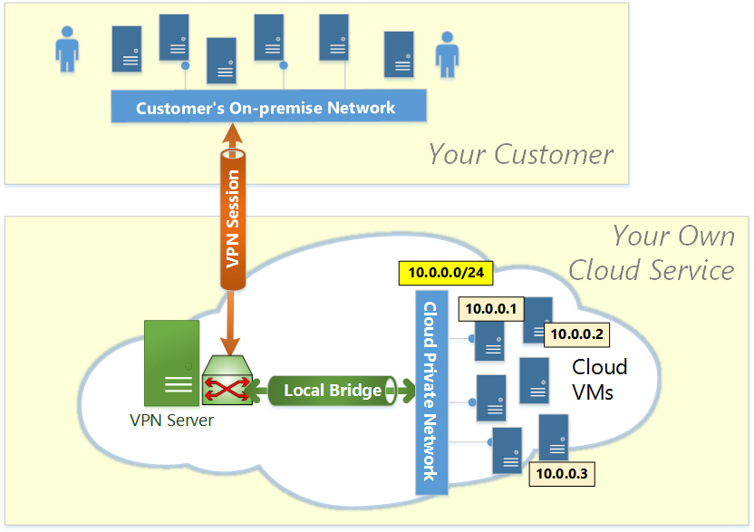 building your own cloud softether vpn project