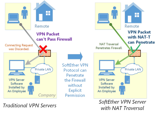Dynamic DNS and NAT Traversal - SoftEther VPN Project