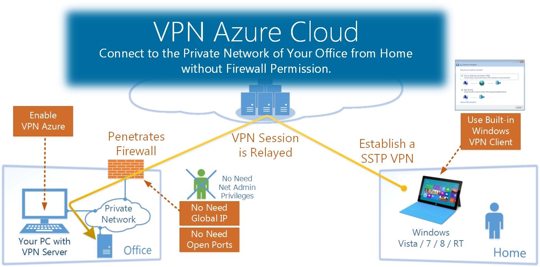 Free vpn software for windows 10 64